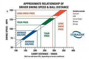 relation between chs & distance in golf